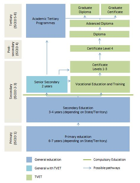 the bangladesh vocational education and training system an assessment essay This essay discusses on the australian vocational education and training (vet) as a formal learning system that is intended for out-of-school the formal education system in the australia is divided into three levels: (i) basic education which is handled by the department of education (deped), (ii.