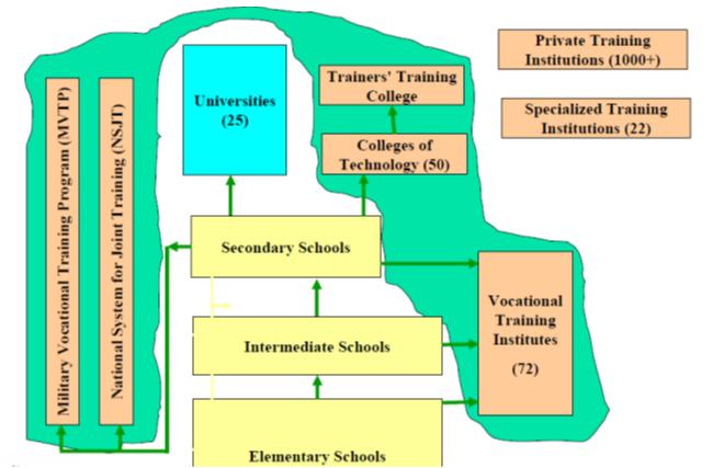 business plan for a vocational training center