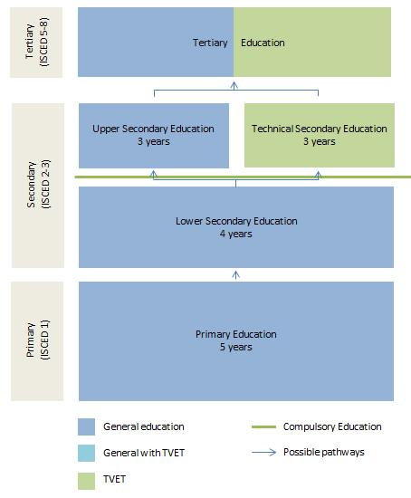 uae school learning system essay Central emphasis on student centered learning and research on teaching- learning processes 37  table 56 - institutional provision of incentives by  strand and system 168  (united arab emirates), belgium (flanders), canada ( ontario), and the united states  medical schools council assessment alliance  naep.
